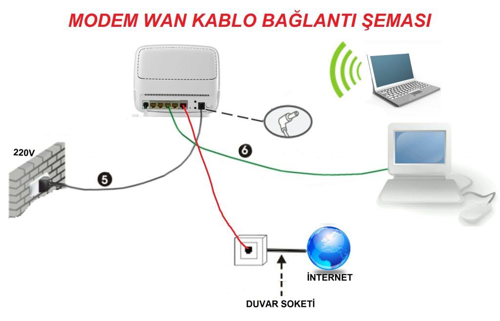 Türk Telekom Modem Kurulumu ve İnternete Bağlantı Sorunu
